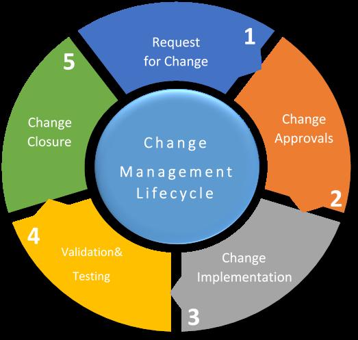 Change Lifecycle