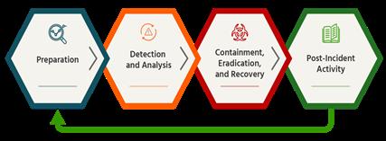 SOC Monitoring Solution